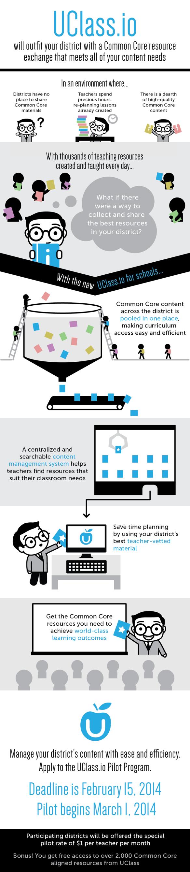 UClass.io Infographic