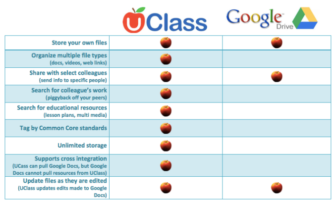 UClass.io v. Google Drive