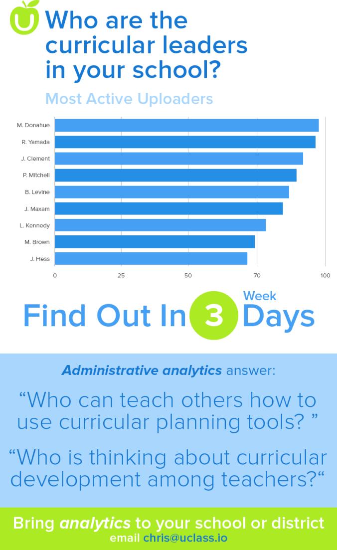 UClass Launches Curriculum Analytics